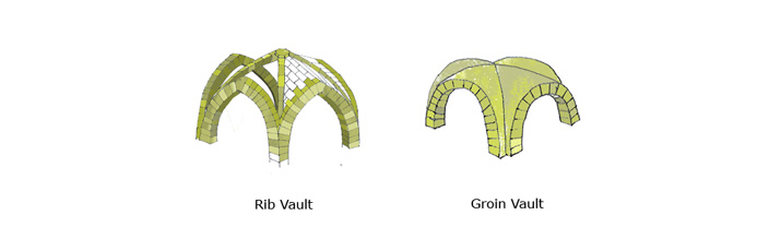 The two sketches above show the difference between a rib vault and a groin vault. The shaded areas of the rib vault are the key structural elements, while the unshaded areas are fillers. The combination of the pointed arches and the ribs enable greater height to be achieved than in a groin vault of roughly the same size.